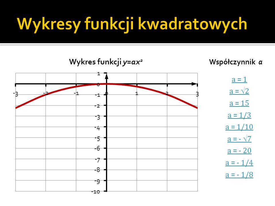 Wykresy funkcji kwadratowych