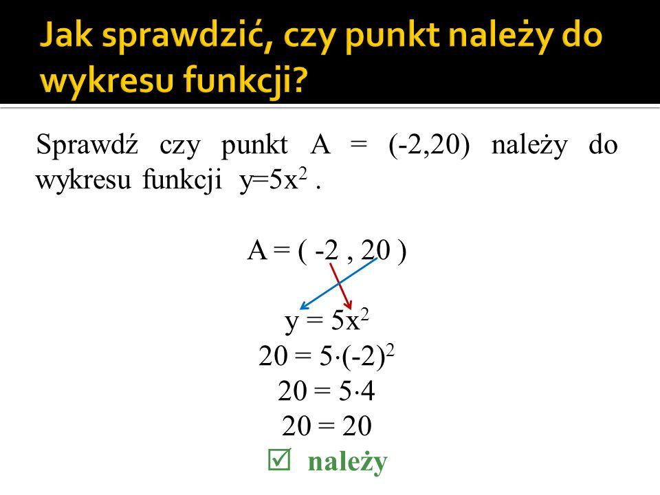 Jak sprawdzić, czy punkt należy do wykresu funkcji