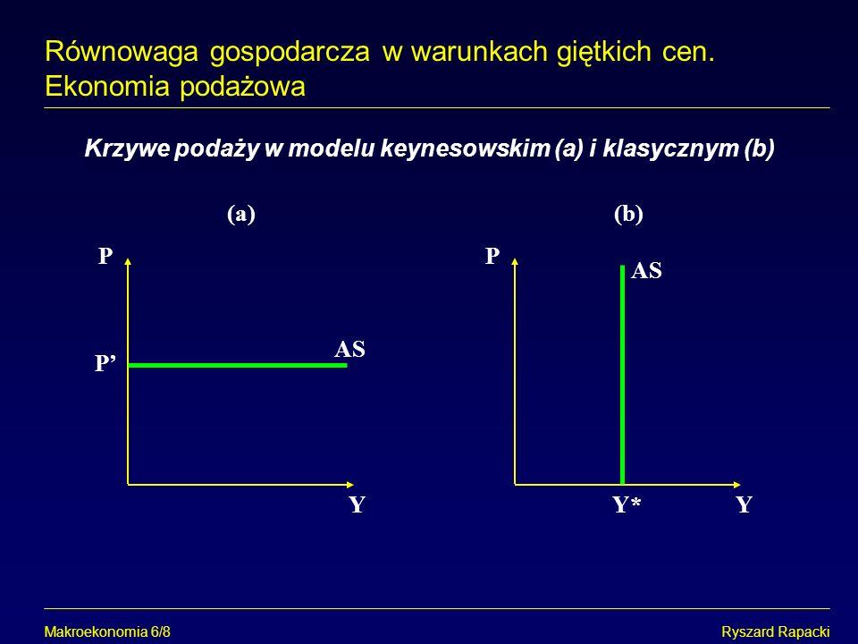 Krzywe podaży w modelu keynesowskim (a) i klasycznym (b)