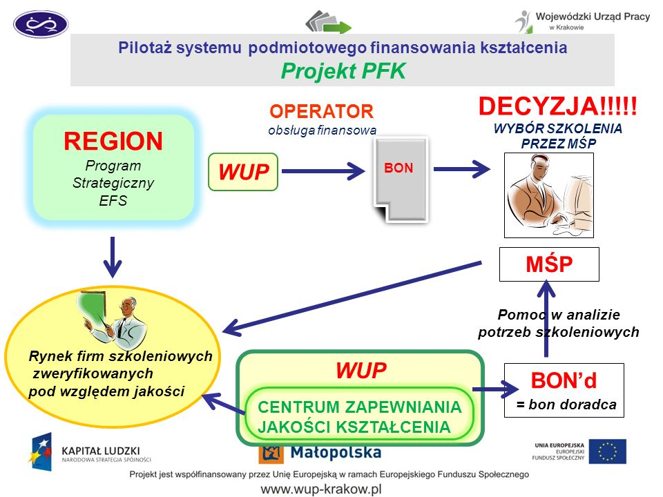 Pilotaż systemu podmiotowego finansowania kształcenia Projekt PFK