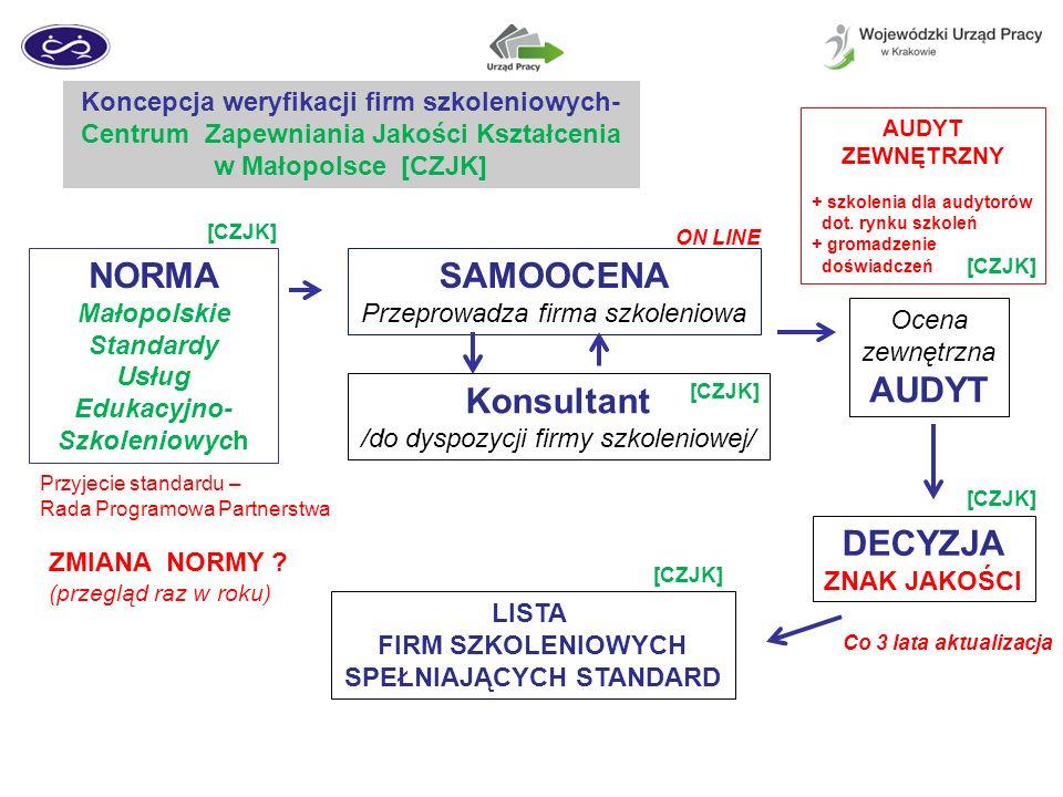 NORMA SAMOOCENA AUDYT Konsultant DECYZJA