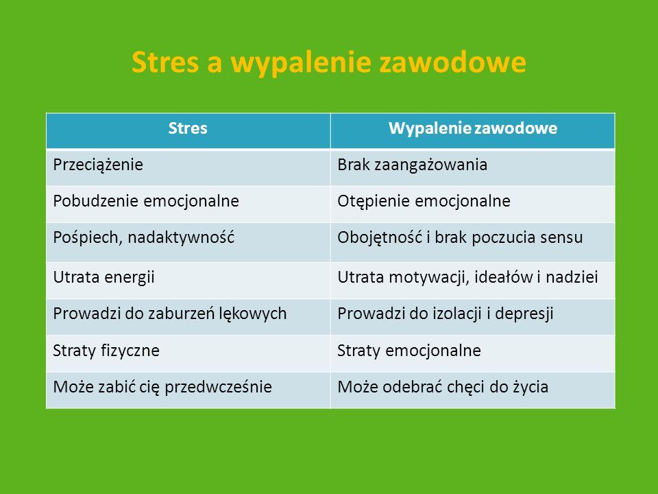 Stres a wypalenie zawodowe