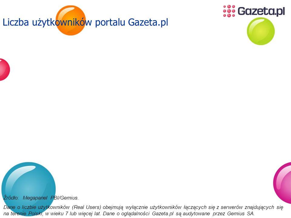 Liczba użytkowników portalu Gazeta.pl