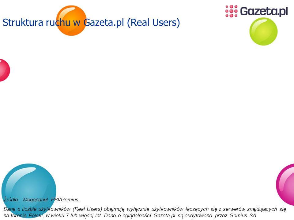 Struktura ruchu w Gazeta.pl (Real Users)
