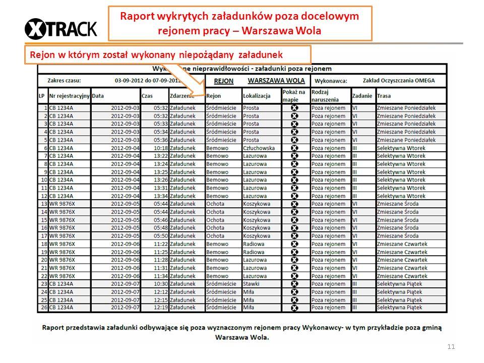 Raport wykrytych załadunków poza docelowym rejonem pracy – Warszawa Wola