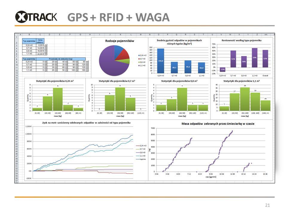 GPS + RFID + WAGA Jeden system ważący