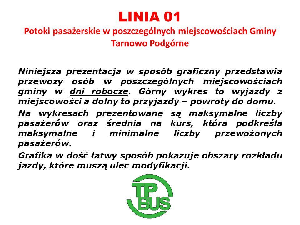 LINIA 01 Potoki pasażerskie w poszczególnych miejscowościach Gminy Tarnowo Podgórne