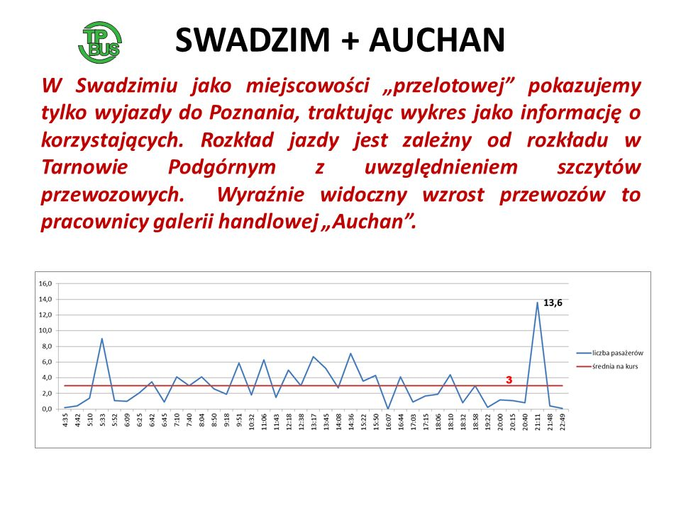 SWADZIM + AUCHAN