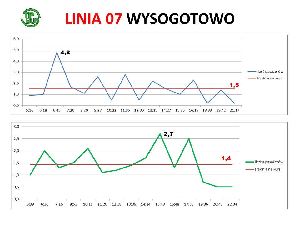 LINIA 07 WYSOGOTOWO