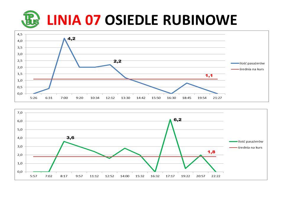 LINIA 07 OSIEDLE RUBINOWE
