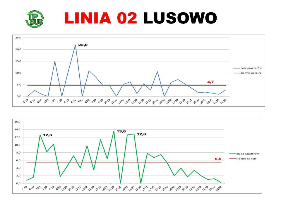 LINIA 02 LUSOWO