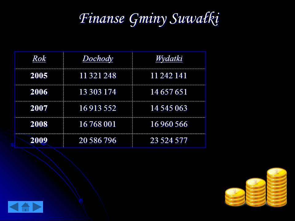 Finanse Gminy Suwałki Rok Dochody Wydatki 2005 11 321 248 11 242 141