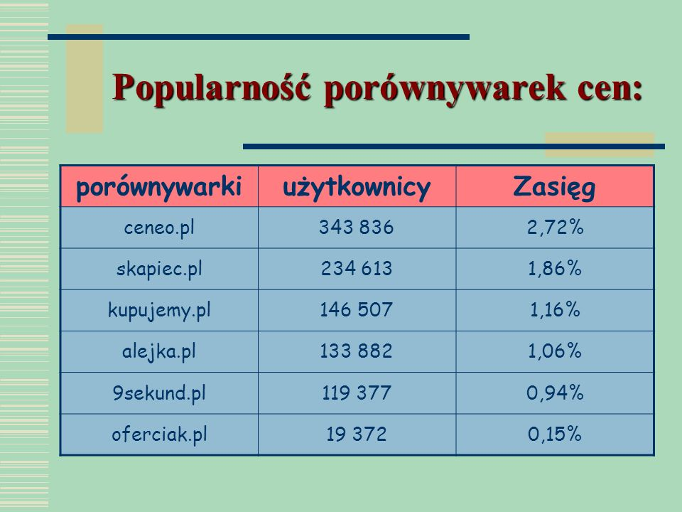 Popularność porównywarek cen: