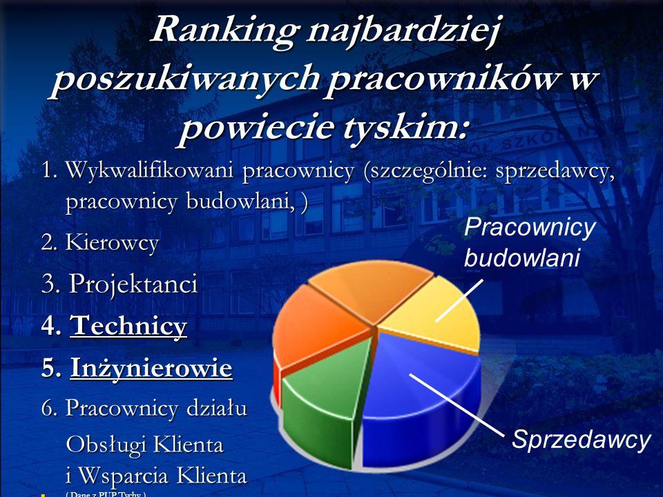 Ranking najbardziej poszukiwanych pracowników w powiecie tyskim: