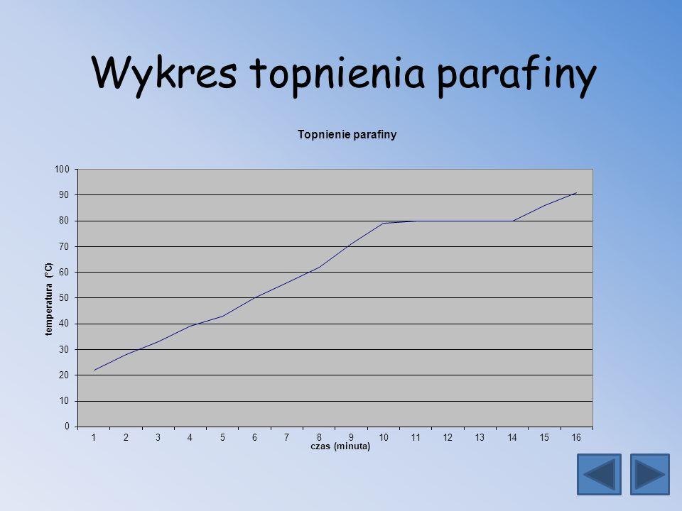 Wykres topnienia parafiny