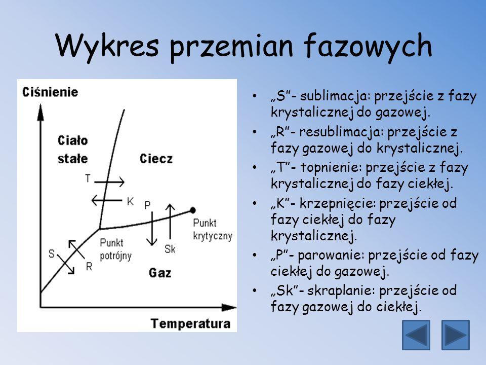 Wykres przemian fazowych