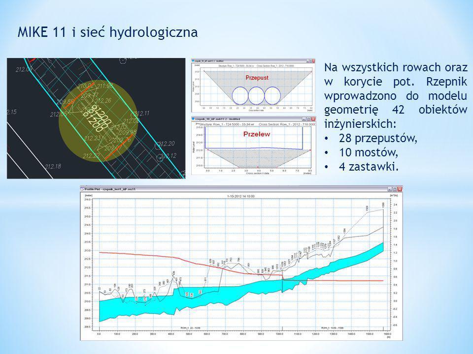 MIKE 11 i sieć hydrologiczna