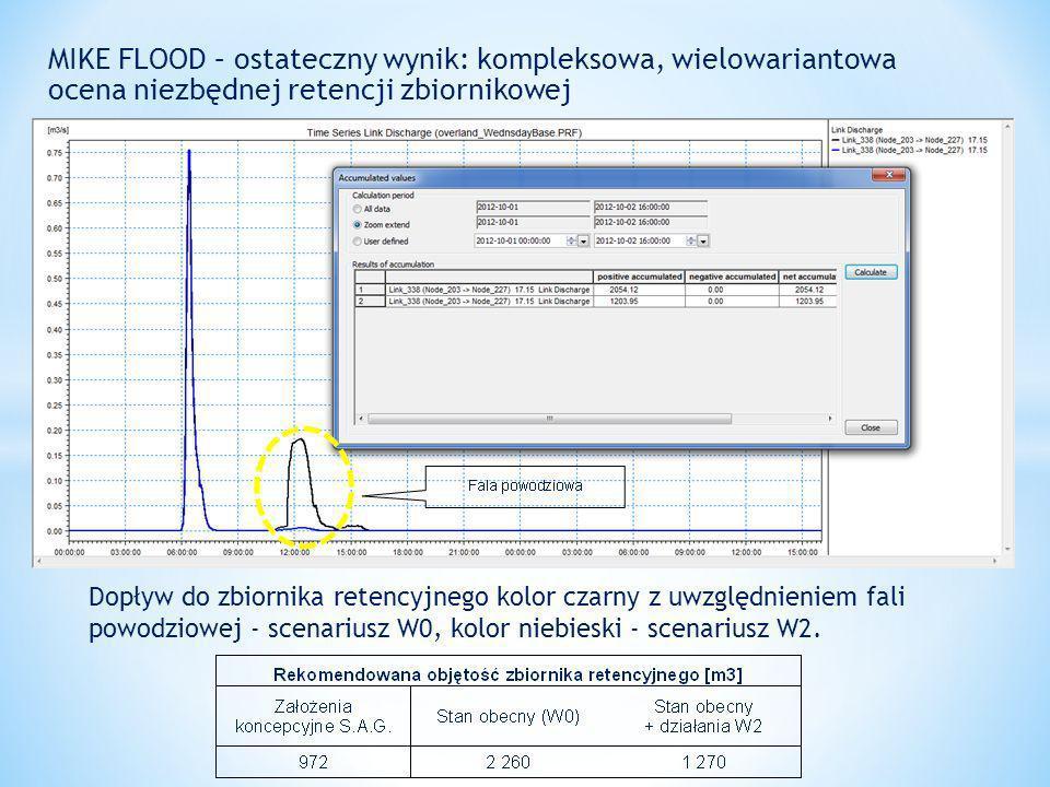 MIKE FLOOD – ostateczny wynik: kompleksowa, wielowariantowa ocena niezbędnej retencji zbiornikowej