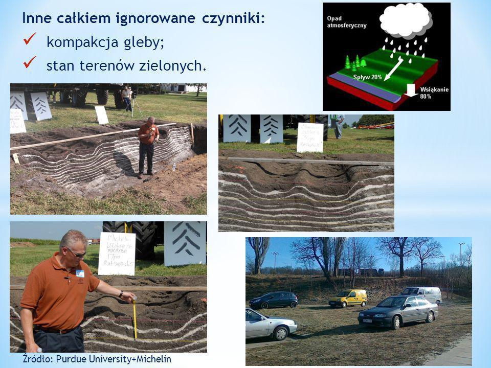 Inne całkiem ignorowane czynniki: kompakcja gleby;