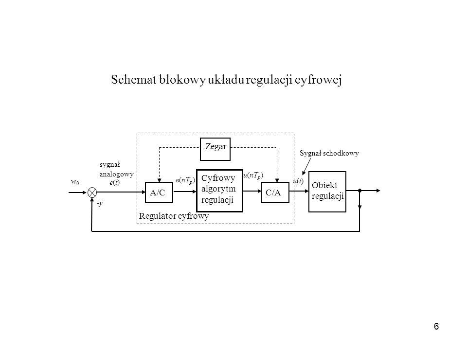 Schemat blokowy układu regulacji cyfrowej