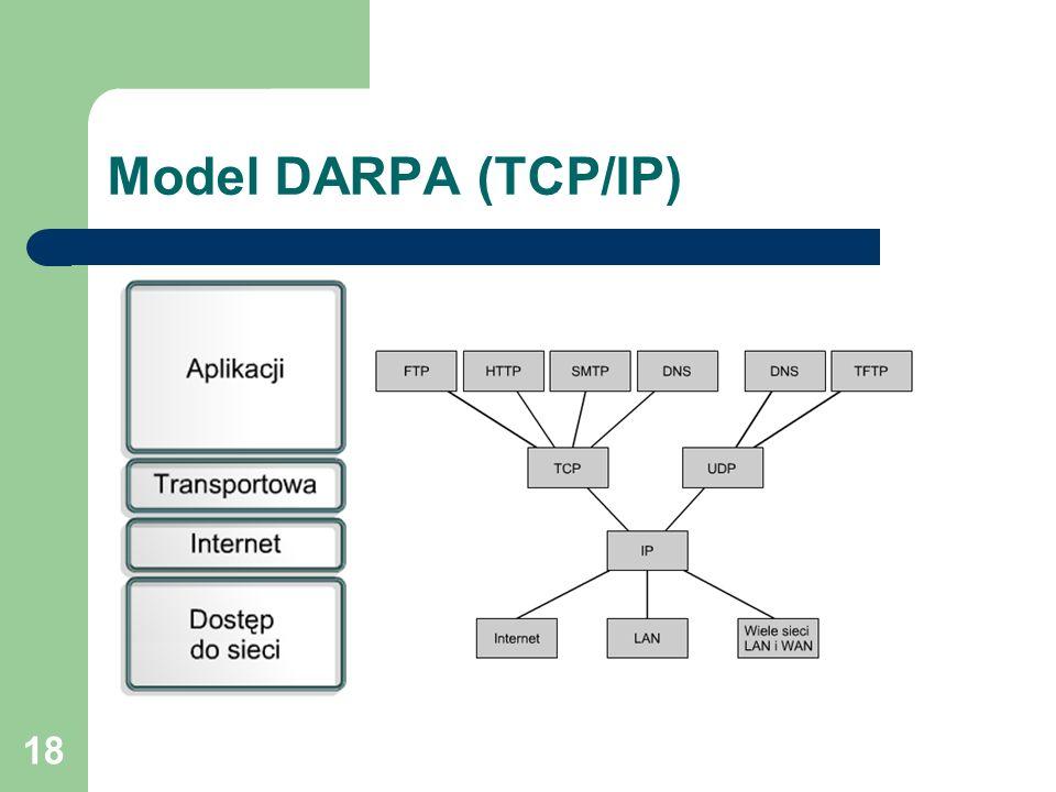 Model DARPA (TCP/IP) Zestaw protokołów TCP/IP: