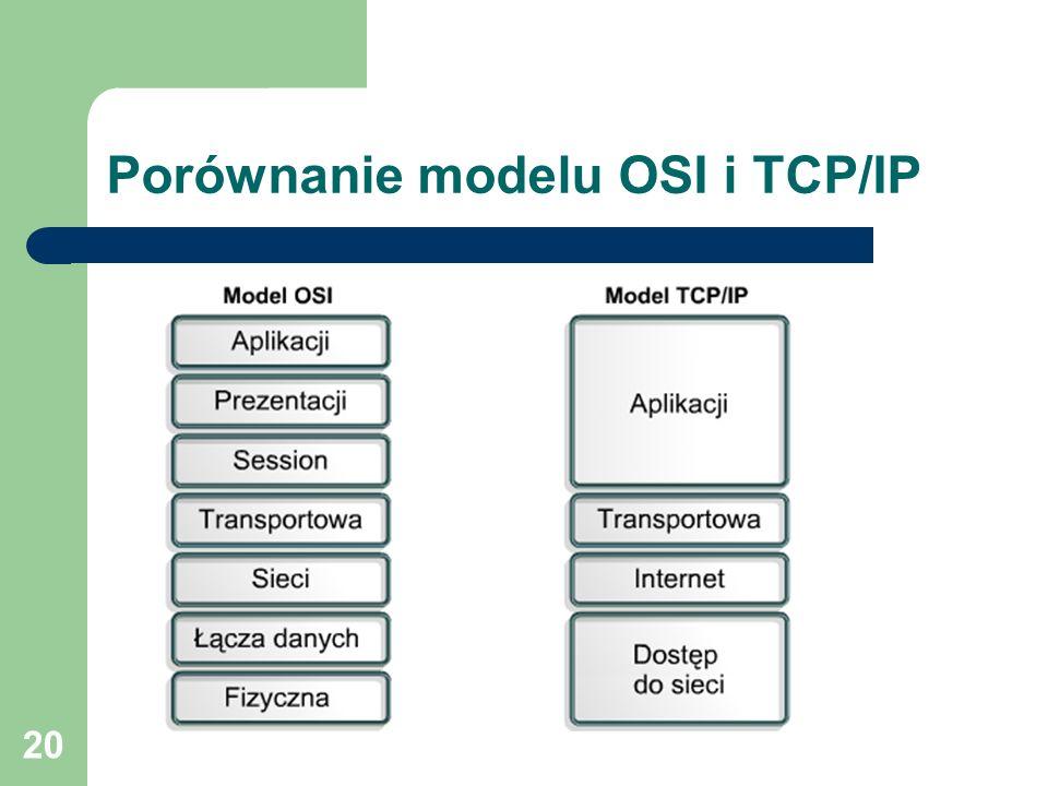 Porównanie modelu OSI i TCP/IP