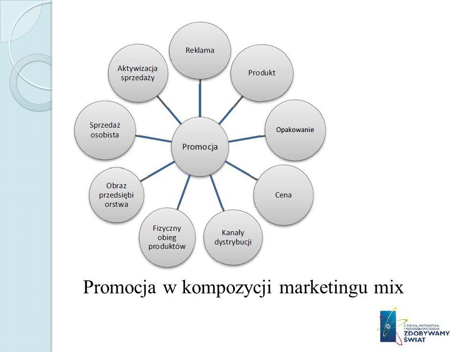 Promocja w kompozycji marketingu mix