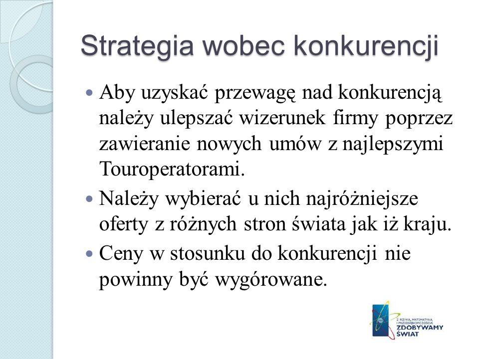 Strategia wobec konkurencji