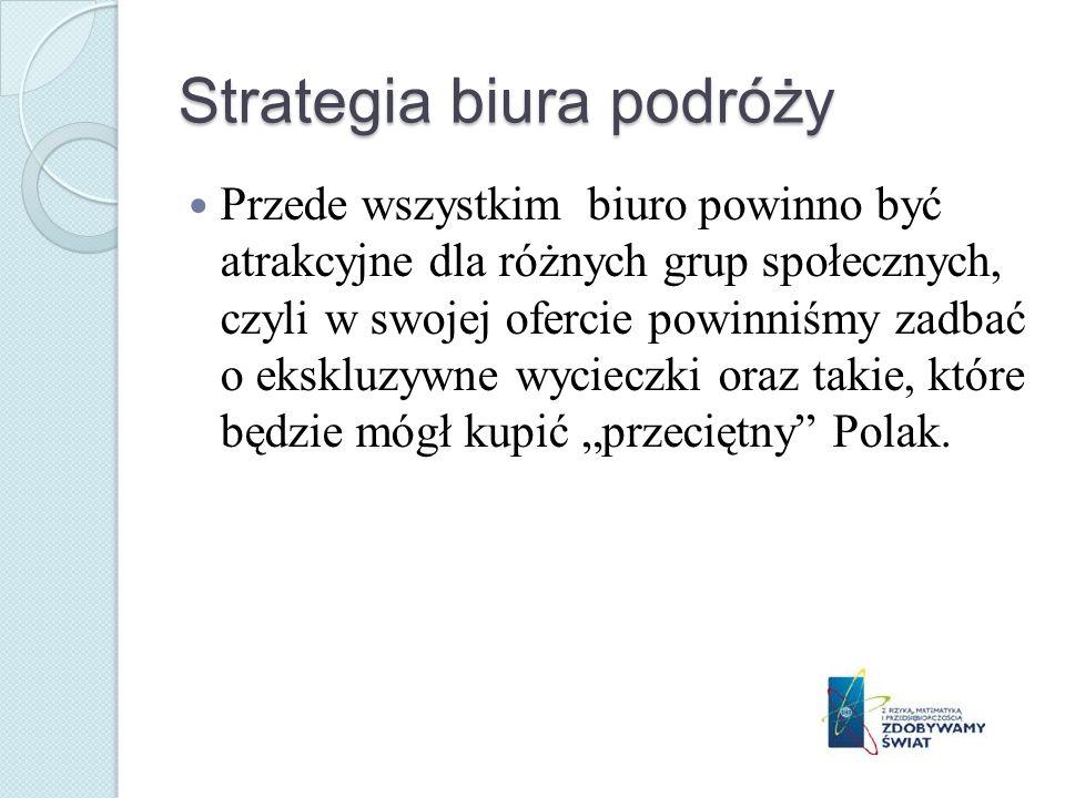 Strategia biura podróży
