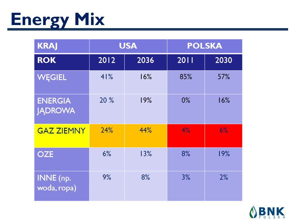 Energy Mix KRAJ USA POLSKA ROK 2012 2036 2011 2030 WĘGIEL