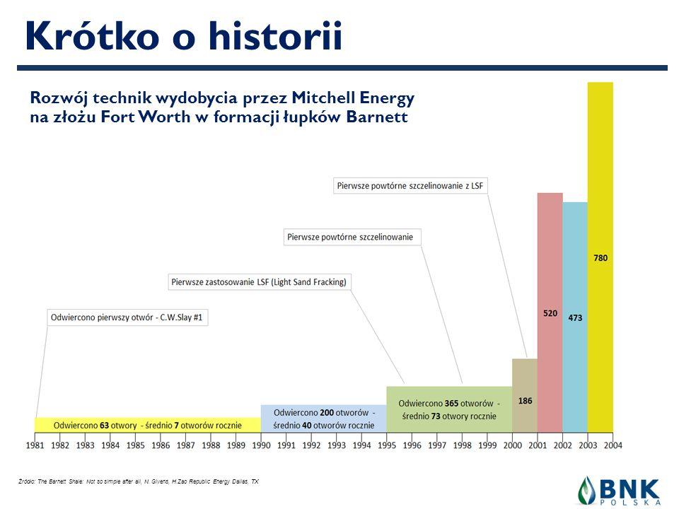Krótko o historii Rozwój technik wydobycia przez Mitchell Energy na złożu Fort Worth w formacji łupków Barnett.