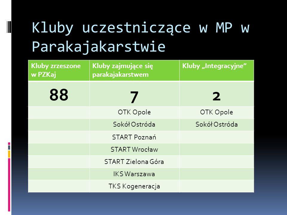 Kluby uczestniczące w MP w Parakajakarstwie