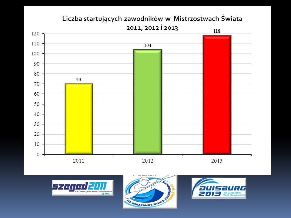 Liczba startujących zawodników w Mistrzostwach Świata 2011, 2012 i 2013