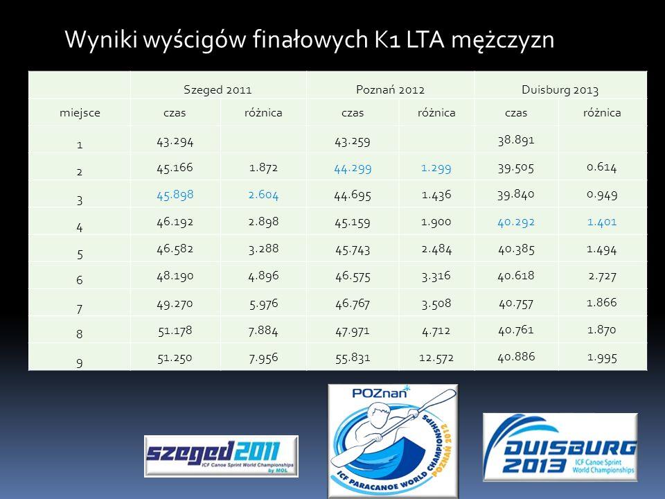Wyniki wyścigów finałowych K1 LTA mężczyzn