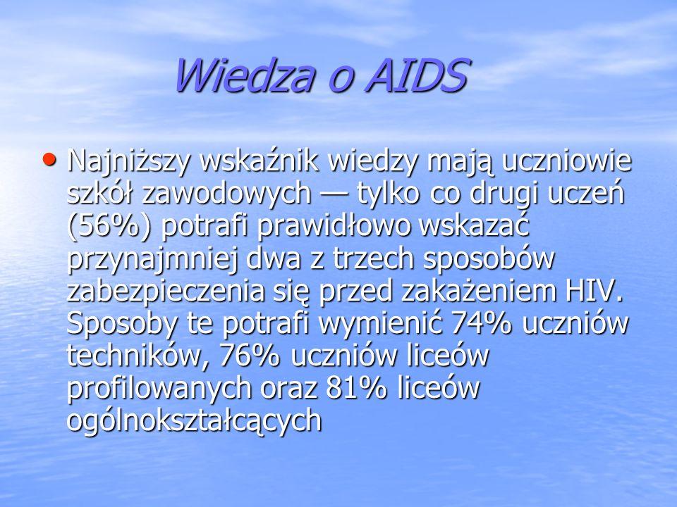 Wiedza o AIDS