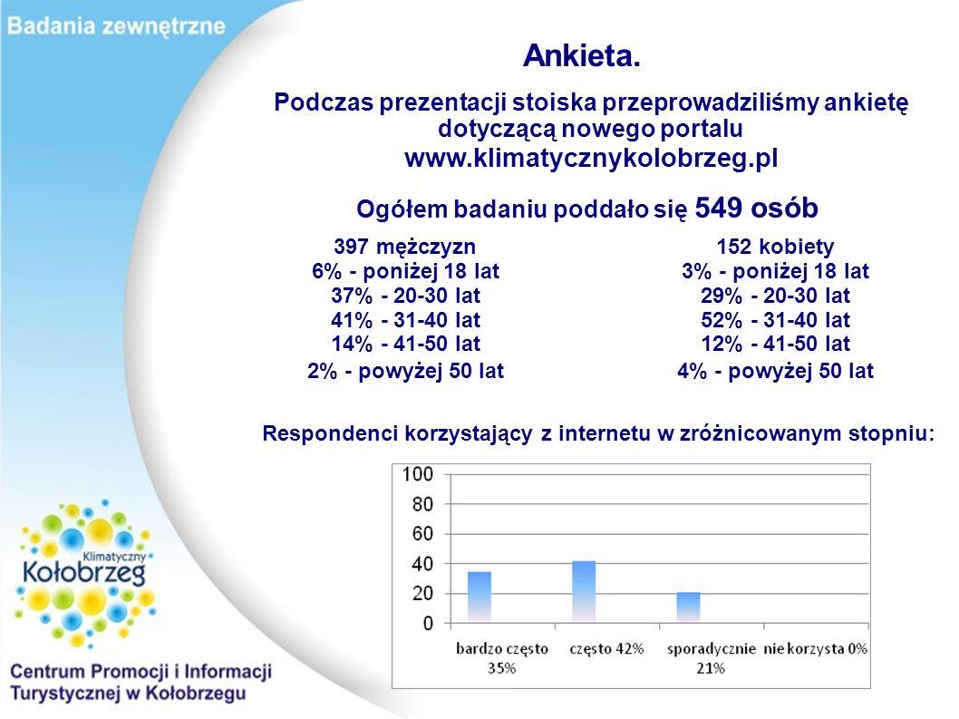 Ankieta. Podczas prezentacji stoiska przeprowadziliśmy ankietę dotyczącą nowego portalu www.klimatycznykolobrzeg.pl.