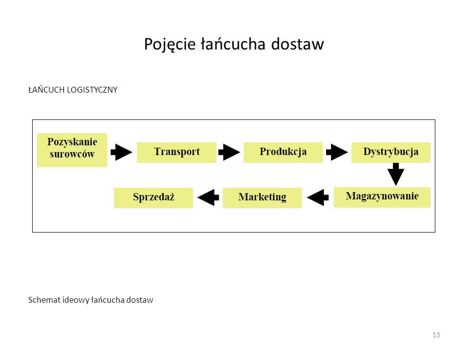 Pojęcie łańcucha dostaw