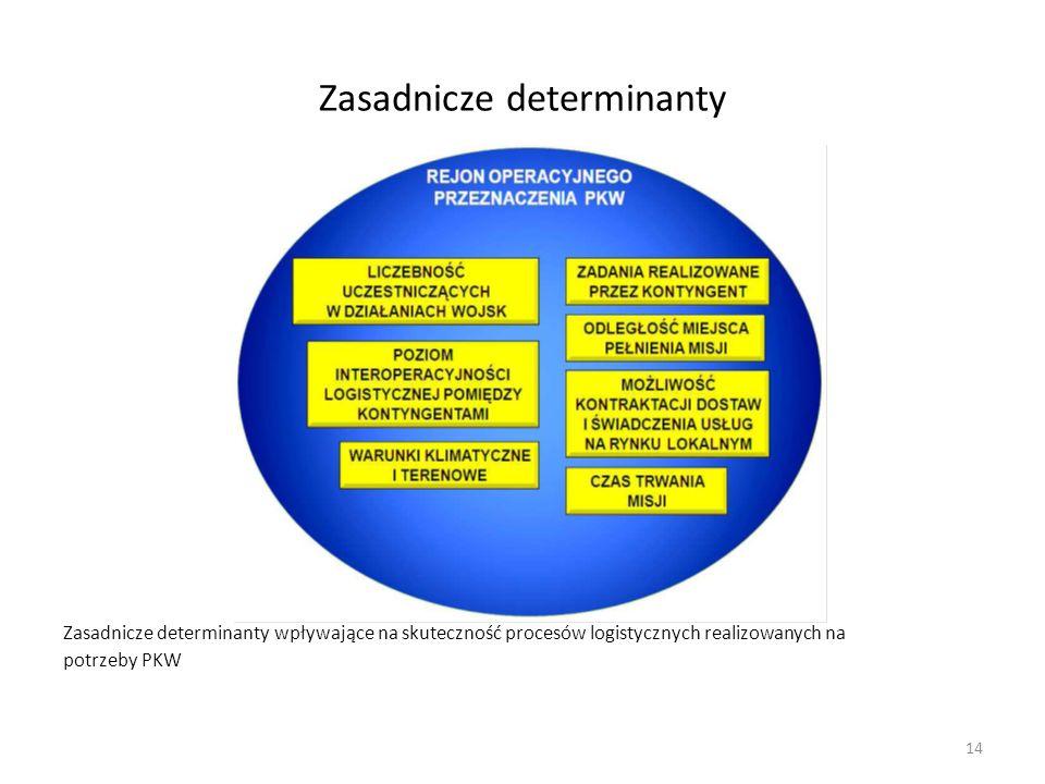 Zasadnicze determinanty
