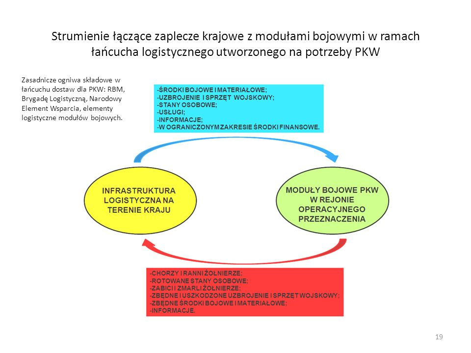 Strumienie łączące zaplecze krajowe z modułami bojowymi w ramach łańcucha logistycznego utworzonego na potrzeby PKW