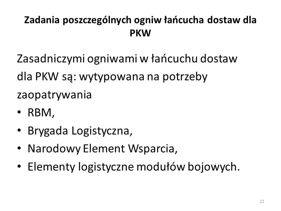 Zadania poszczególnych ogniw łańcucha dostaw dla PKW