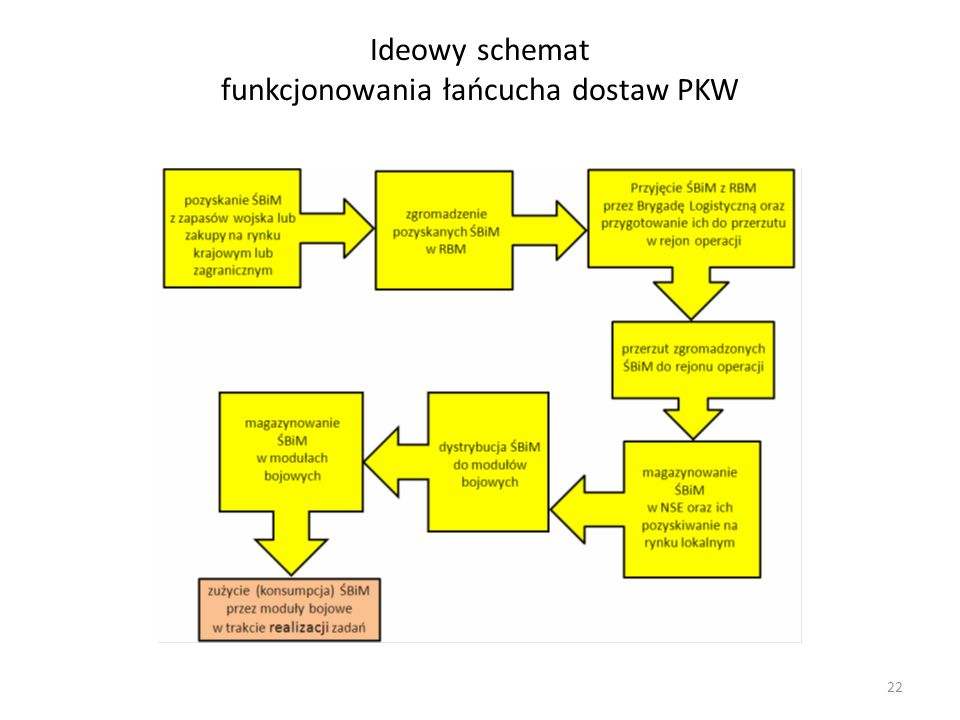 Ideowy schemat funkcjonowania łańcucha dostaw PKW