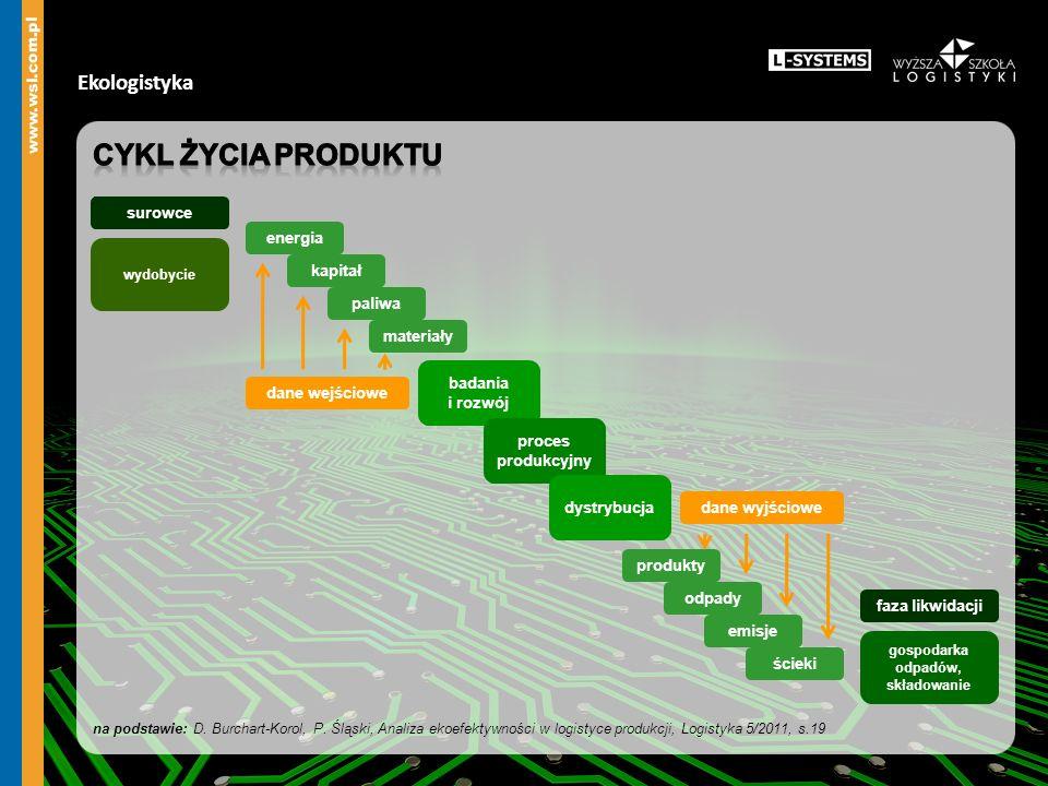 Cykl życia produktu Ekologistyka ZZZ surowce energia kapitał paliwa