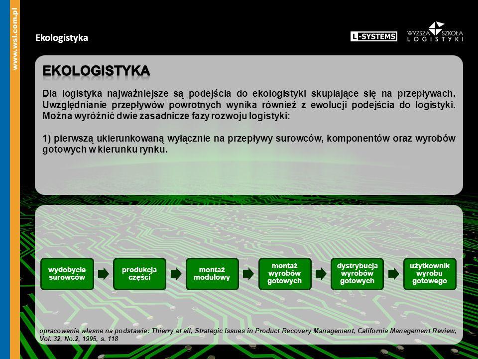 Ekologistyka Ekologistyka