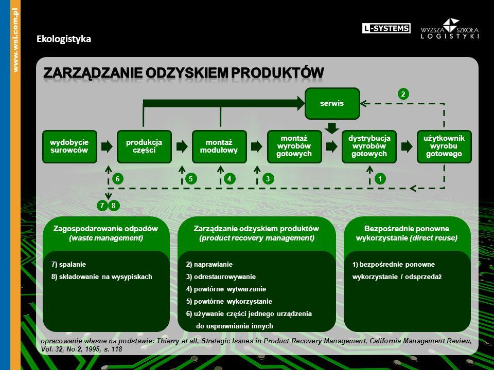 Zarządzanie odzyskiem produktów