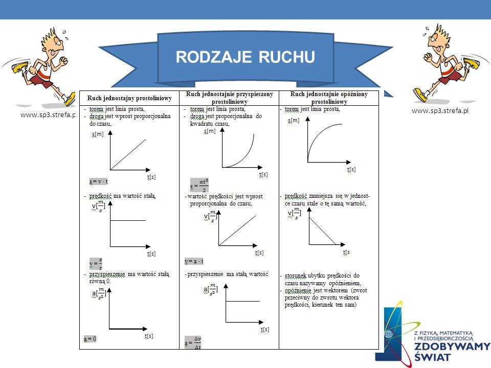 RODZAJE RUCHU www.sp3.strefa.pl www.sp3.strefa.pl