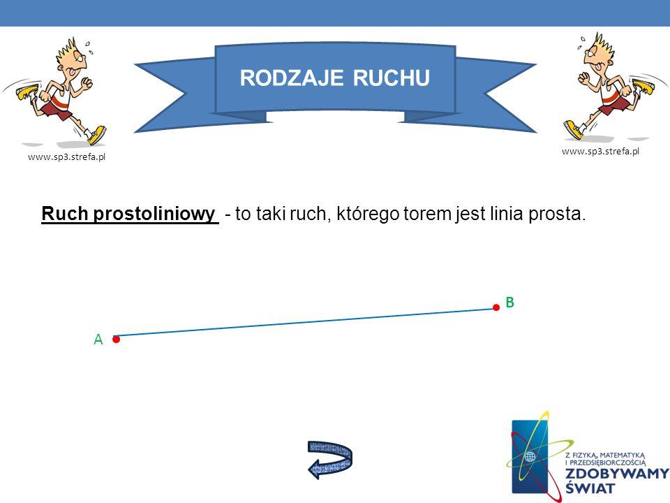 RODZAJE RUCHU www.sp3.strefa.pl. www.sp3.strefa.pl. Ruch prostoliniowy - to taki ruch, którego torem jest linia prosta.