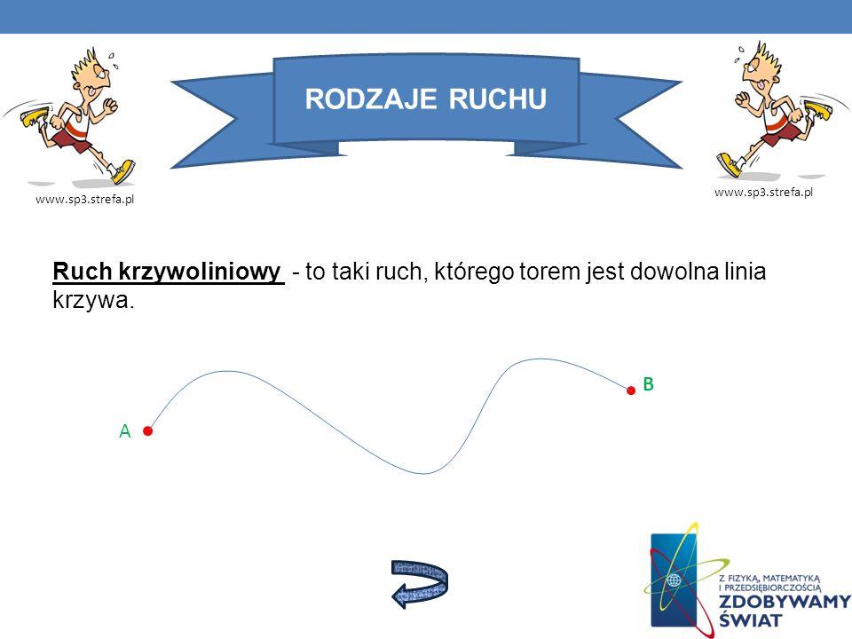 RODZAJE RUCHU www.sp3.strefa.pl. www.sp3.strefa.pl. Ruch krzywoliniowy - to taki ruch, którego torem jest dowolna linia krzywa.