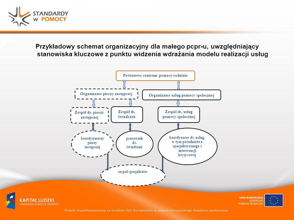 Przykładowy schemat organizacyjny dla małego pcpr-u, uwzględniający stanowiska kluczowe z punktu widzenia wdrażania modelu realizacji usług