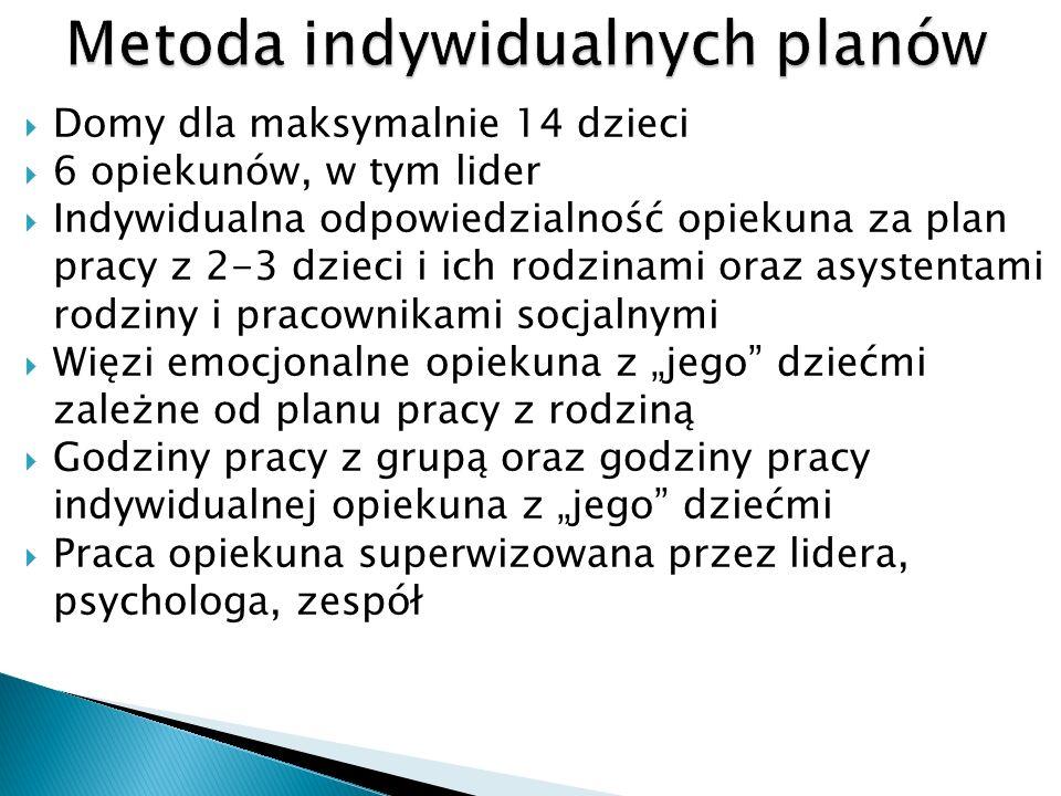 Metoda indywidualnych planów