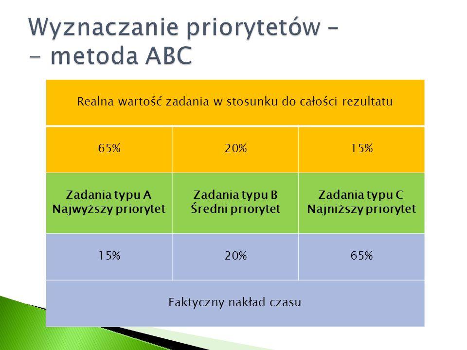 Wyznaczanie priorytetów – - metoda ABC